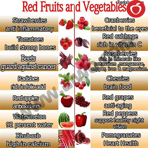 Weight loss in 10 days - www.aiwo.com Red Fruits & Vegtables